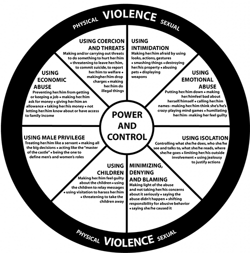 Illustration of Power & Control